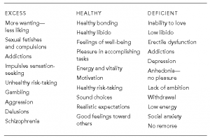 Dopamine chart