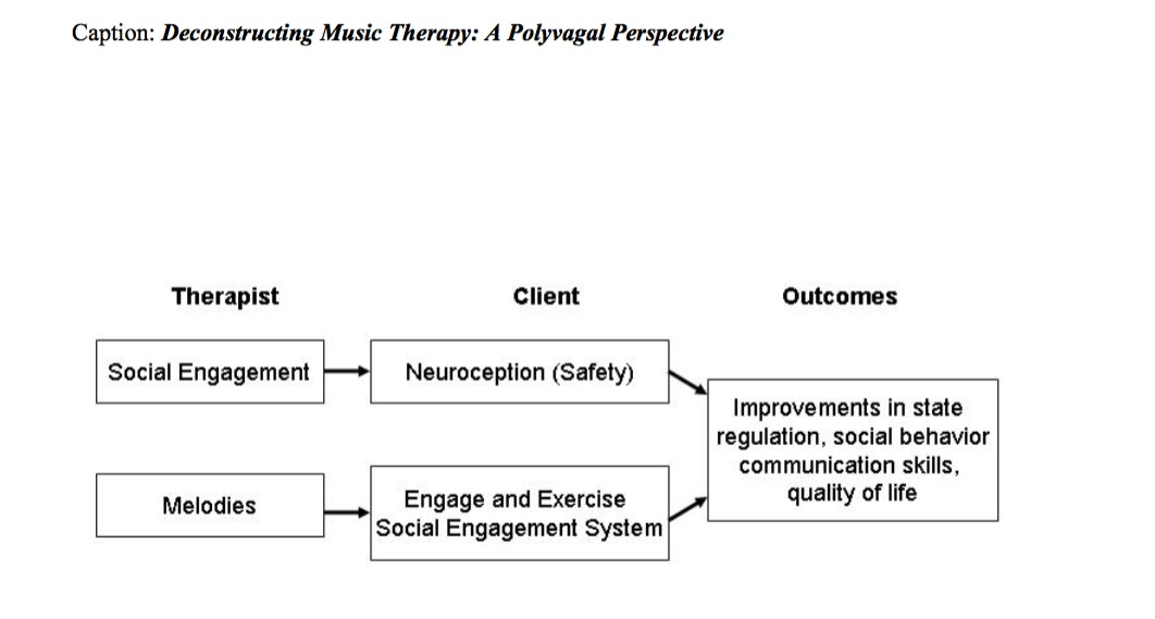 Deconstructing Music Therapy